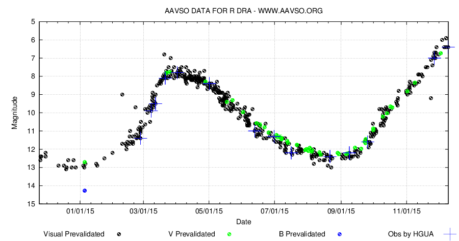 R Dra during 2015 according to AAVSO data. It is heading for one of the brightest maximas in years.