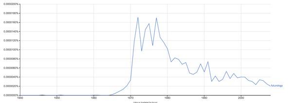 """Begreppet """"futurology"""" 1940-2010 i Google Ngram Viewer."""